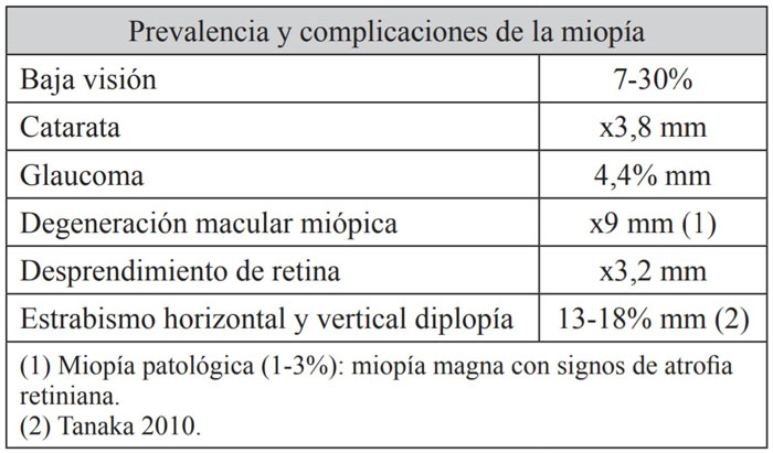 factores riesgo miopia